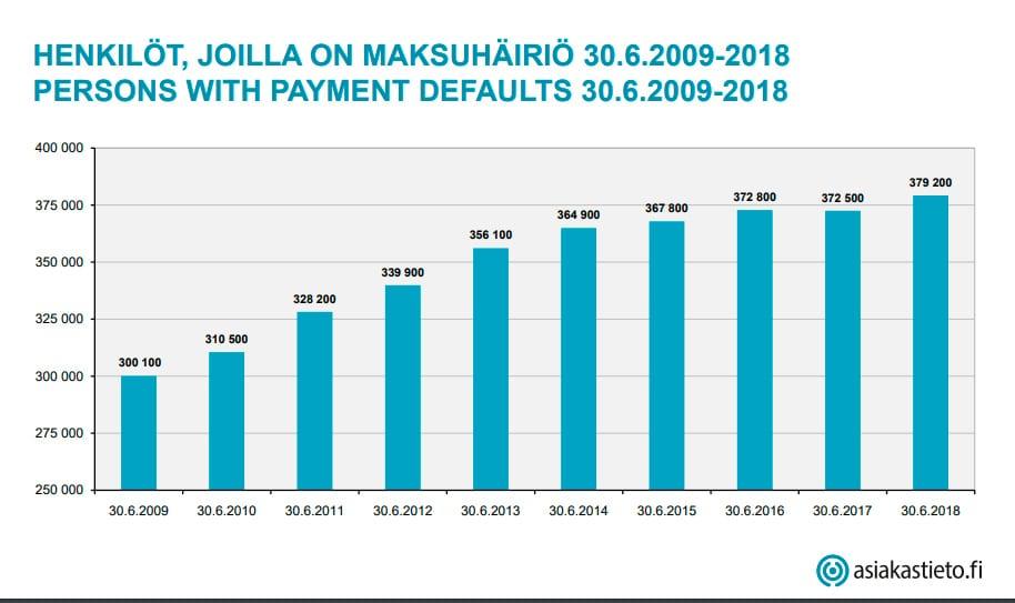 Maksuhäiriötilastot_2009-2018